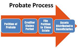 probate process4