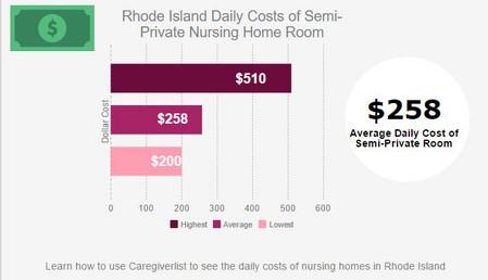 RI Nursing Home Costs